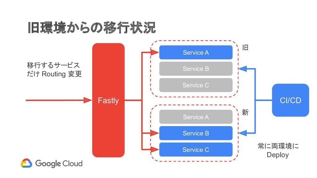旧環境からの移行状況 Fastly Service A Service B Service C...