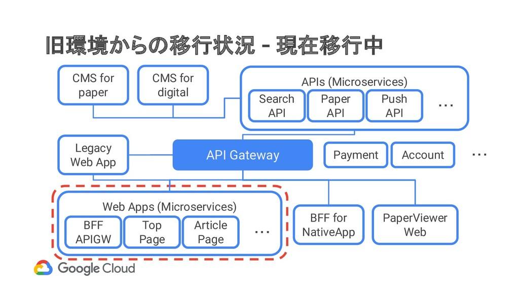 旧環境からの移行状況 - 現在移行中 API Gateway Web Apps (Micros...