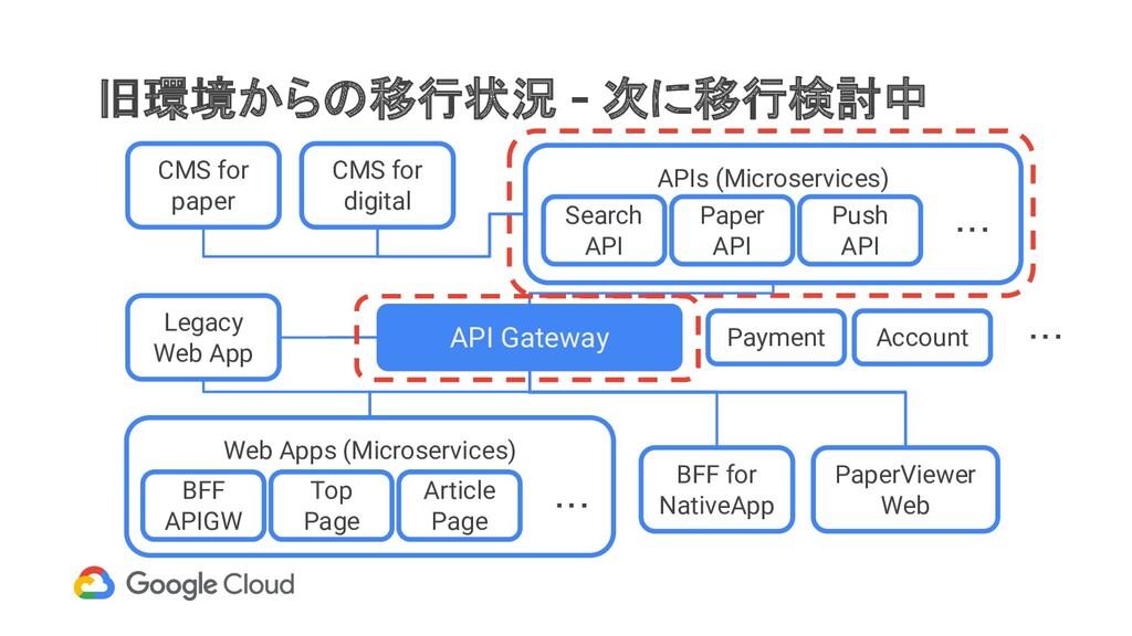 旧環境からの移行状況 - 次に移行検討中 API Gateway Web Apps (Micr...
