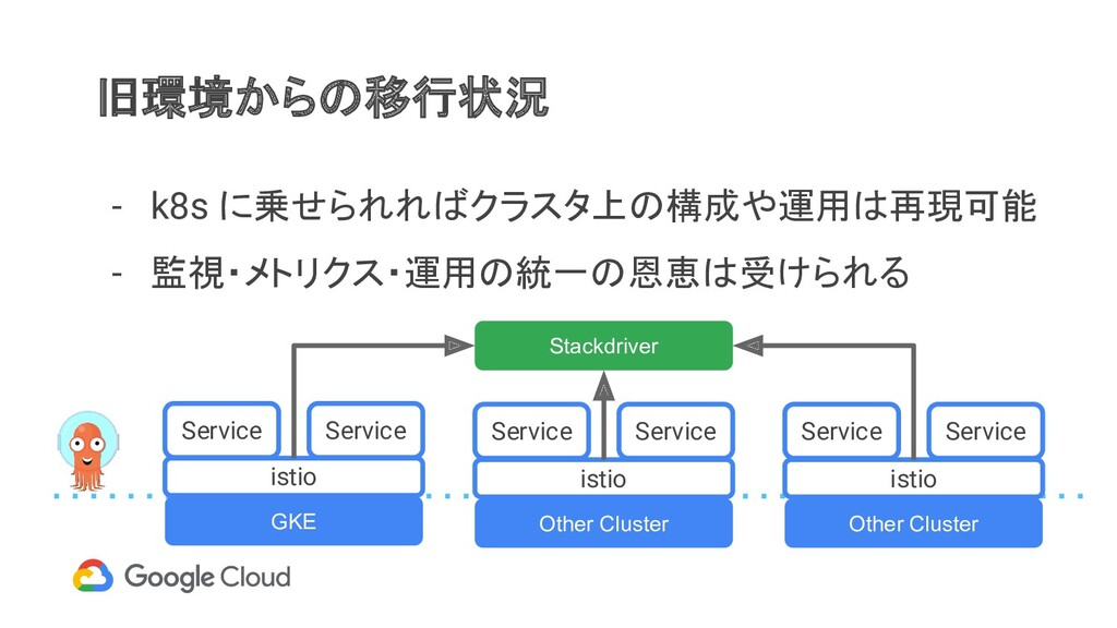 旧環境からの移行状況 GKE Other Cluster Other Cluster Serv...