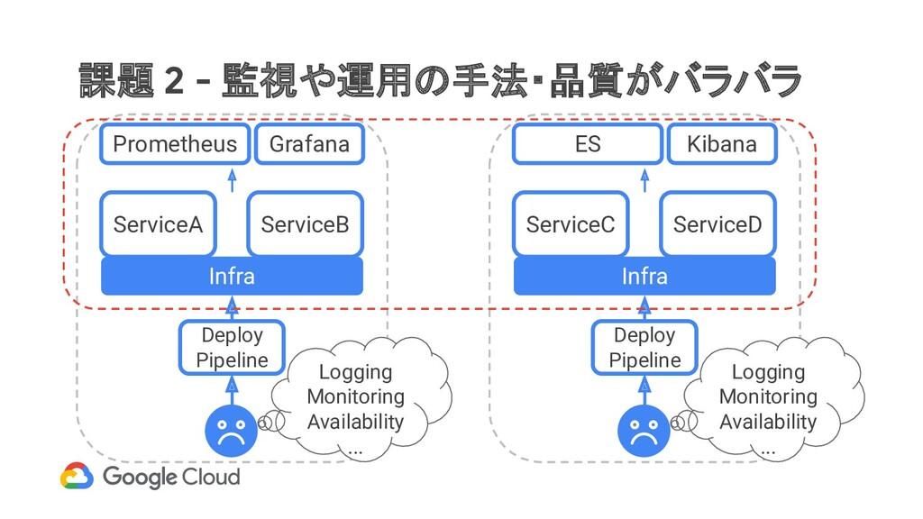 課題 2 - 監視や運用の手法・品質がバラバラ Infra ServiceA Promethe...