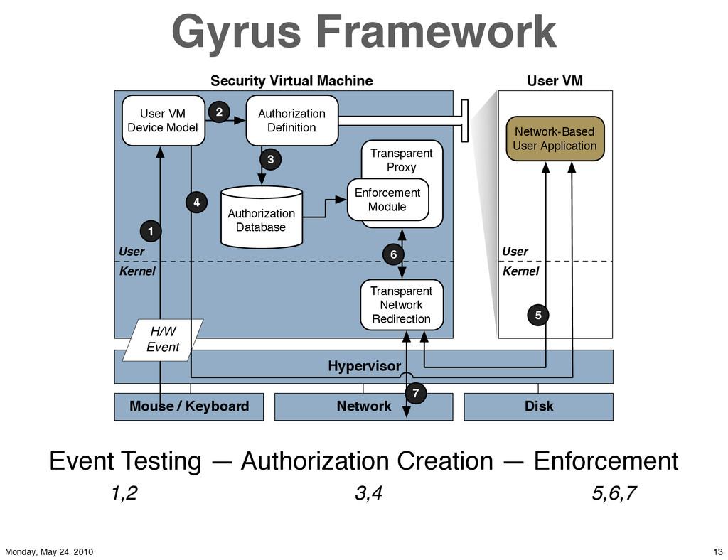 Gyrus Framework Hypervisor Security Virtual Mac...