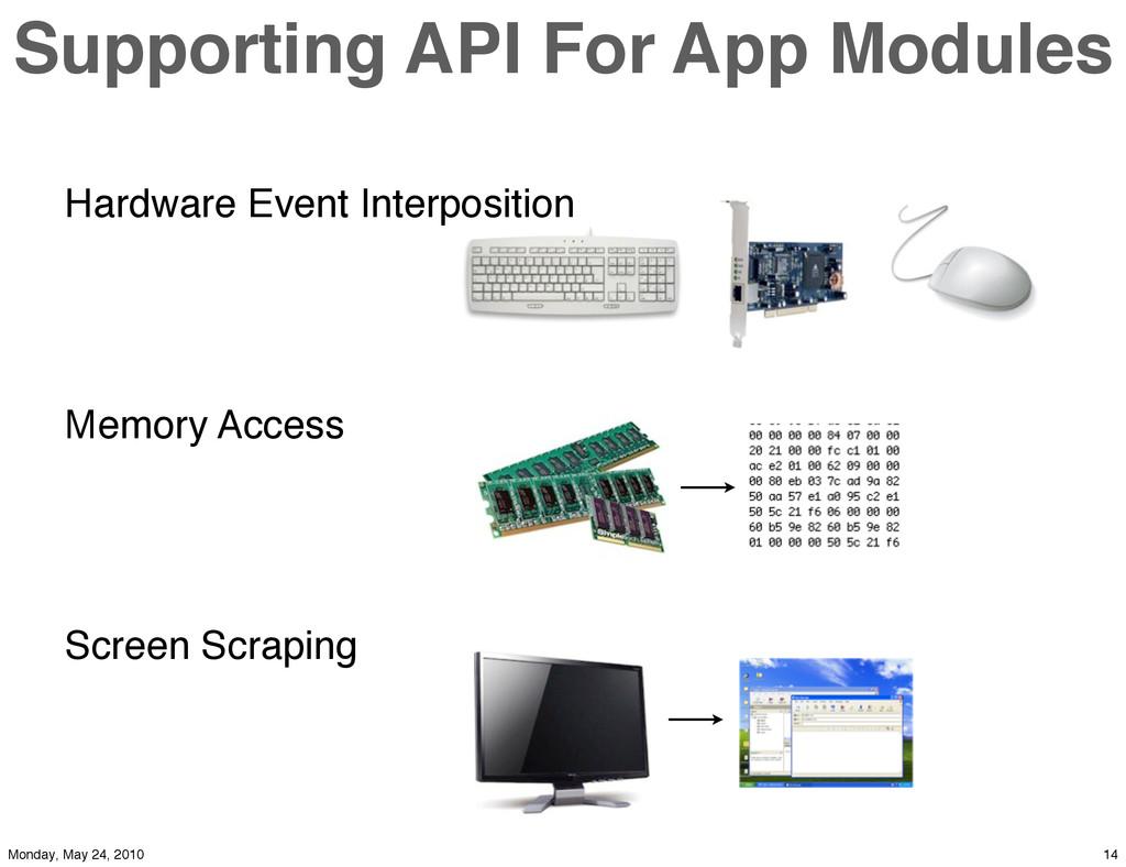 Hardware Event Interposition Memory Access Scre...