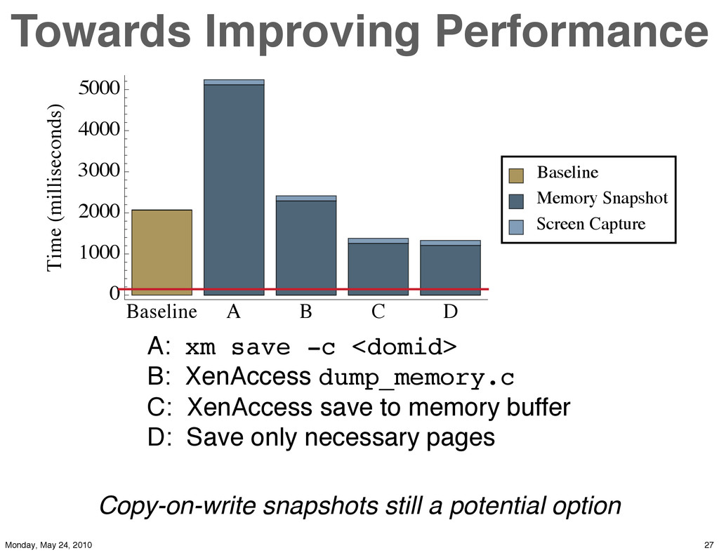 Towards Improving Performance Baseline A B C D ...