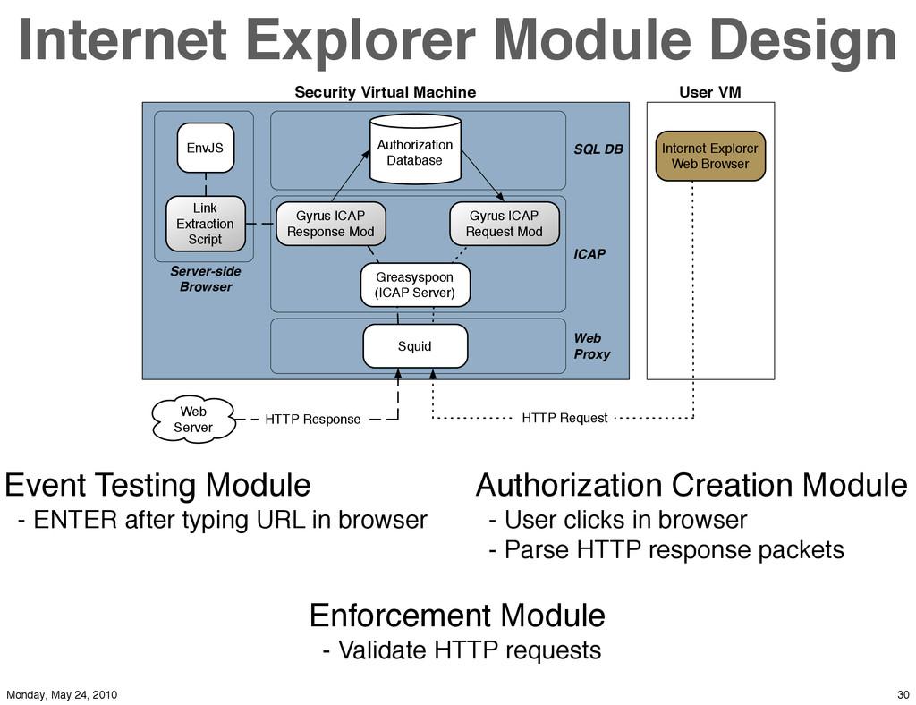Internet Explorer Module Design Squid Internet ...