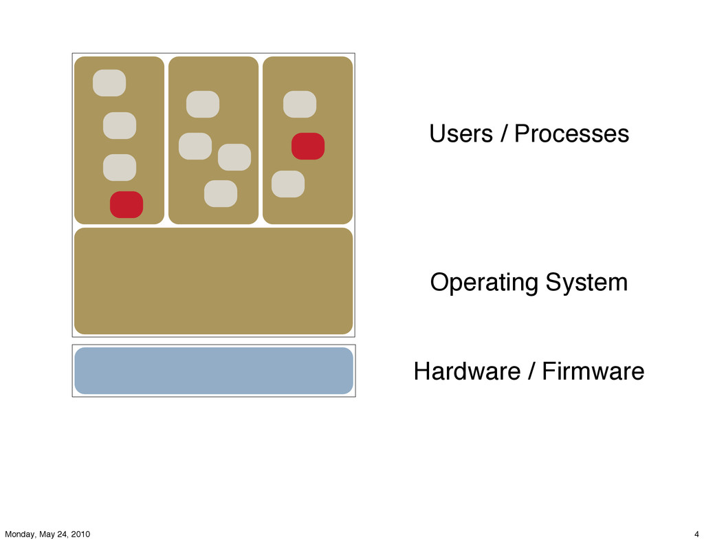 Hardware / Firmware Operating System Users / Pr...