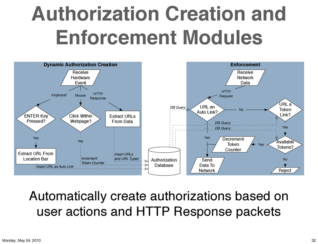Authorization Creation and Enforcement Modules ...