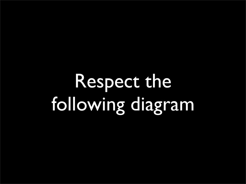 Respect the following diagram