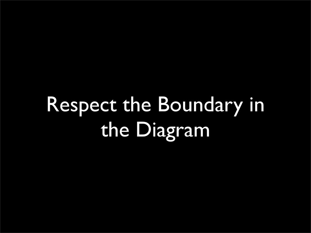 Respect the Boundary in the Diagram