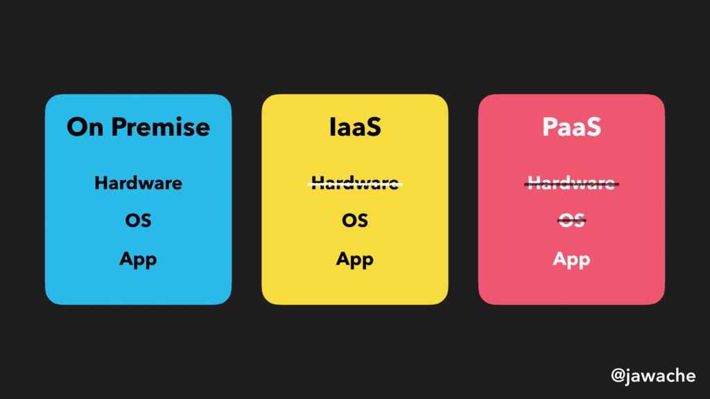 On Premise Hardware OS App IaaS Hardware OS App...