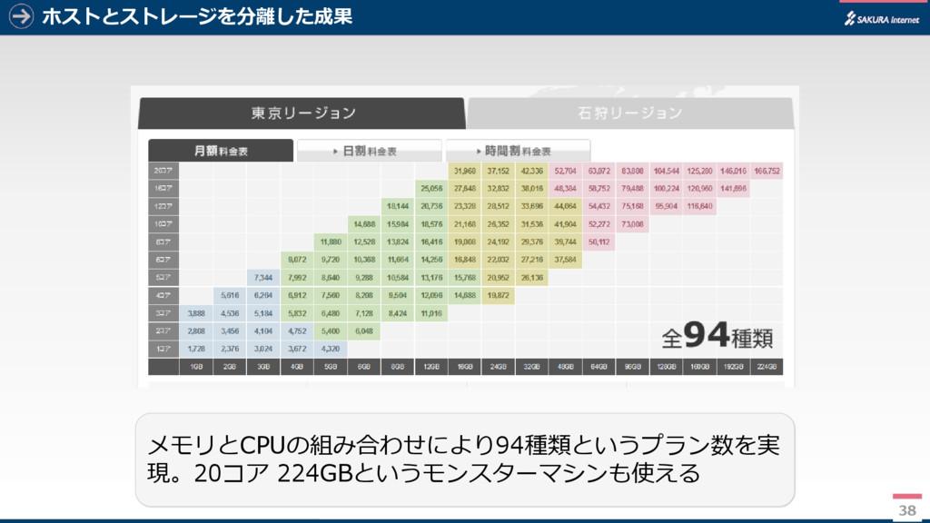 38 ホストとストレージを分離した成果 38 メモリとCPUの組み合わせにより94種類というプ...