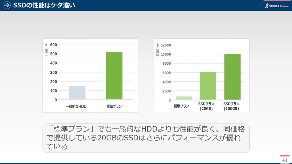 41 SSDの性能はケタ違い 41 「標準プラン」でも一般的なHDDよりも性能が良く、同価格 ...