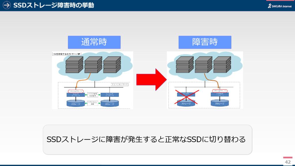 42 SSDストレージ障害時の挙動 42 通常時 障害時 SSDストレージに障害が発生すると正...