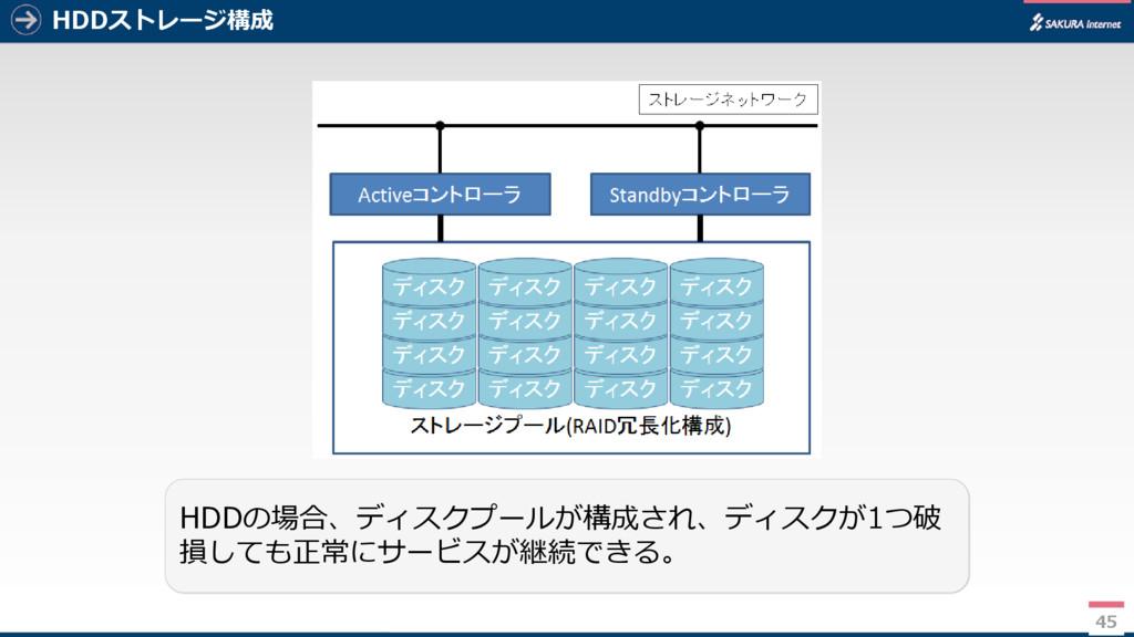 45 HDDストレージ構成 45 HDDの場合、ディスクプールが構成され、ディスクが1つ破 損...
