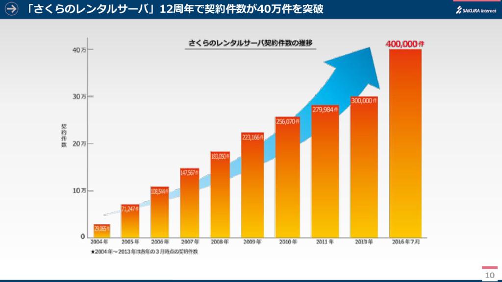 10 「さくらのレンタルサーバ」12周年で契約件数が40万件を突破 10