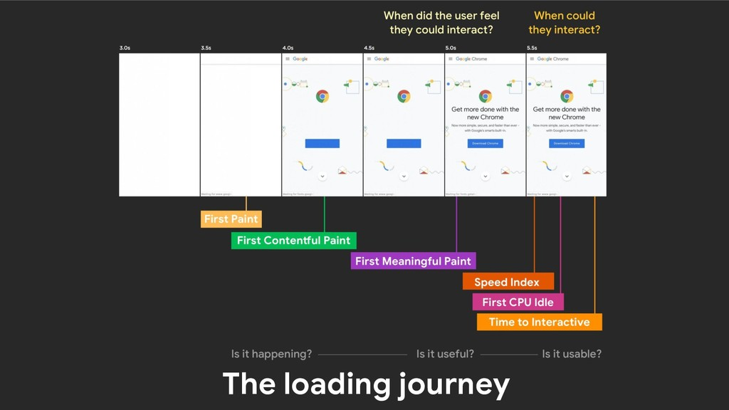 The loading journey