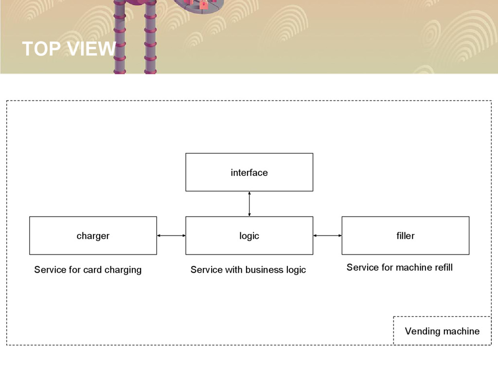 TOP VIEW interface logic charger filler Service...