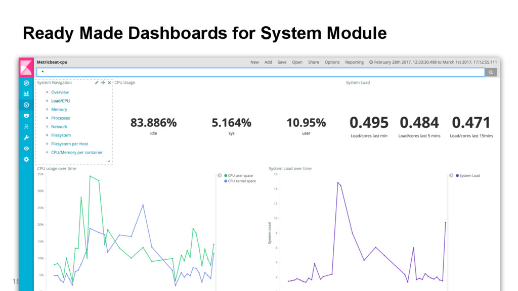 Ready Made Dashboards for System Module 18