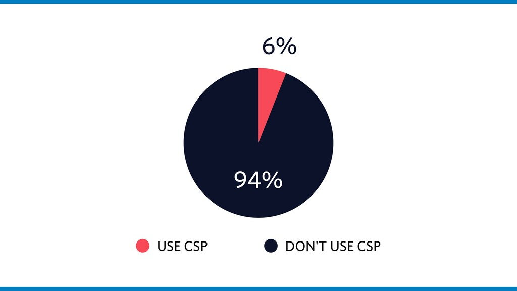 USE CSP DON'T USE CSP 94% 6%