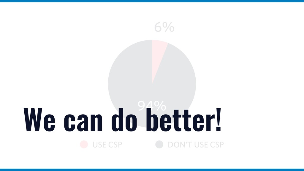 USE CSP DON'T USE CSP 94% 6% We can do better!