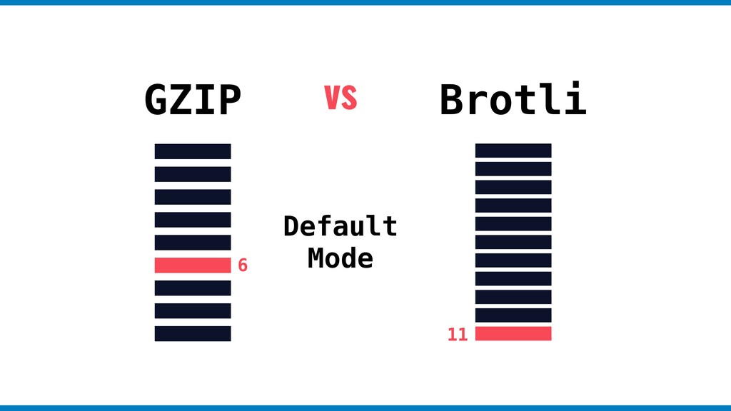 GZIP Brotli vs Default Mode 6 11