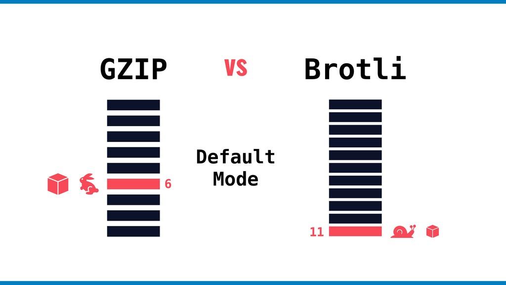 GZIP Brotli Default Mode vs 6 11