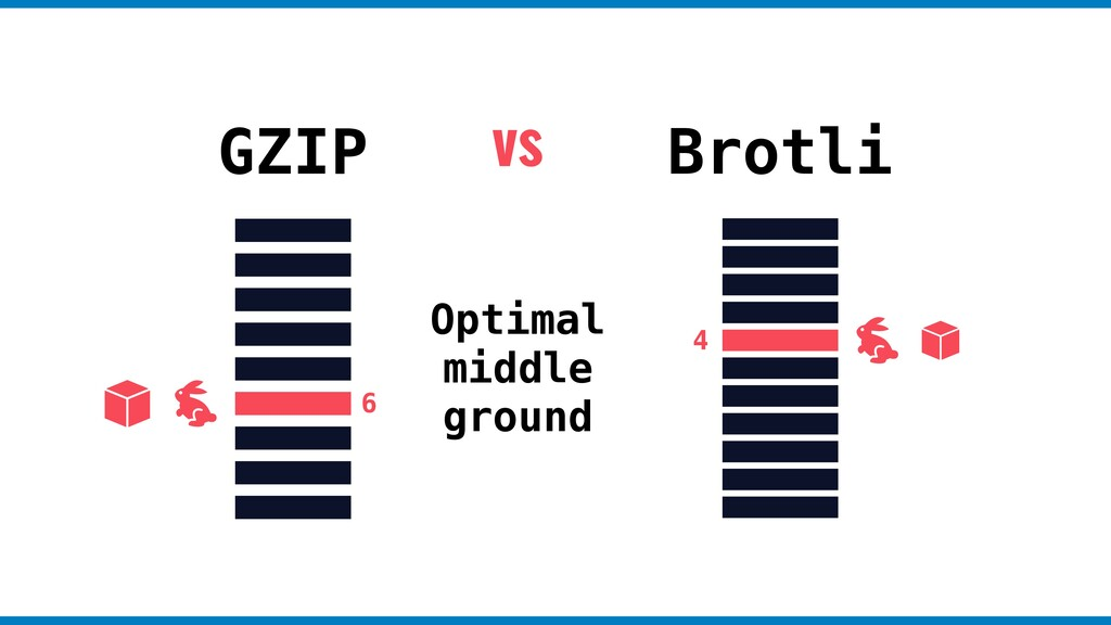 GZIP Brotli Optimal middle ground vs 6 4