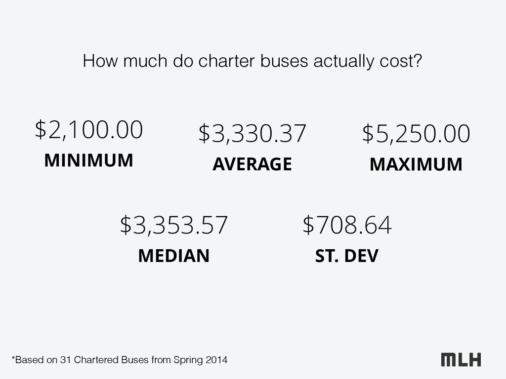 How much do charter buses actually cost? $3,330...