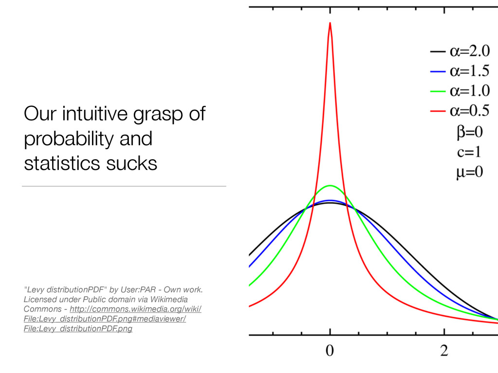 Our intuitive grasp of probability and statisti...