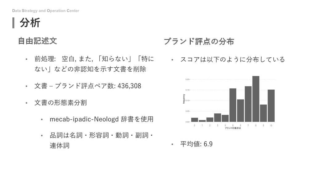 Data Strategy and Operation Center 分析 ⾃由記述⽂ • 前...