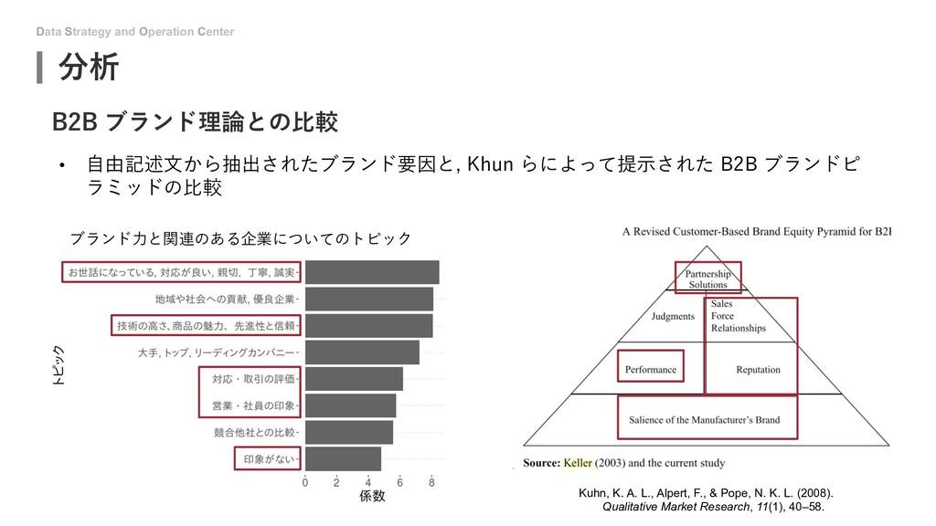 Data Strategy and Operation Center 分析 B2B ブランド理...