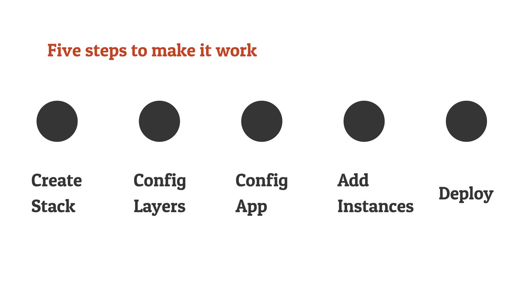 Five steps to make it work Create Stack Config ...