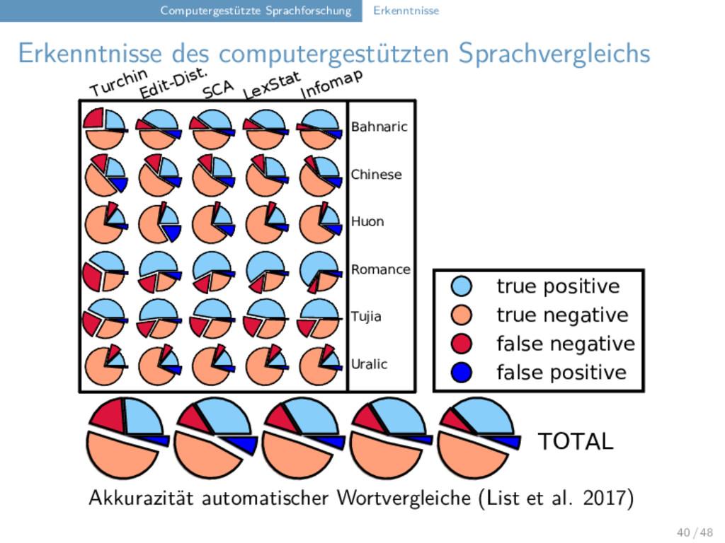 Computergestützte Sprachforschung Erkenntnisse ...