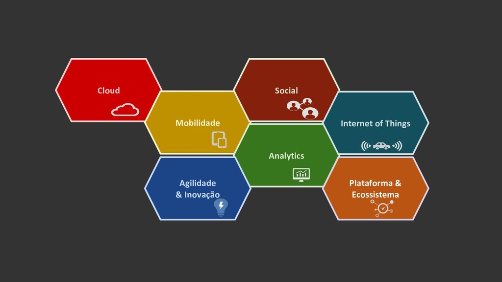 Cloud Mobilidade Social Analytics Internet of T...