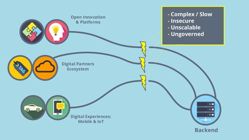 Backend Open Innovation & Platforms Digital Par...