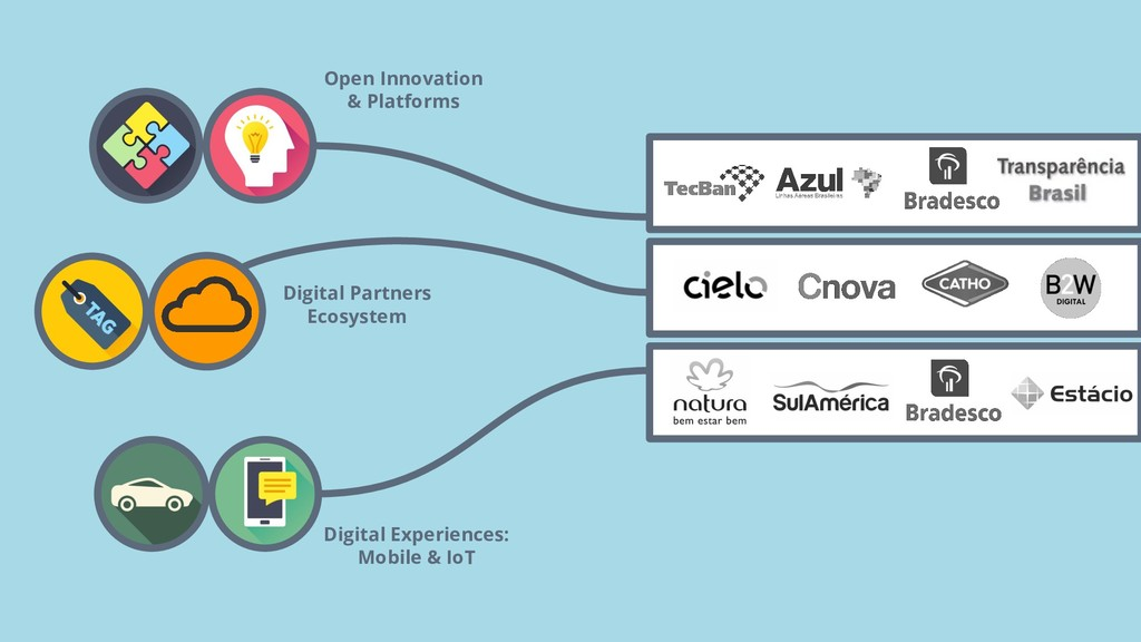 Digital Partners Ecosystem Open Innovation & Pl...