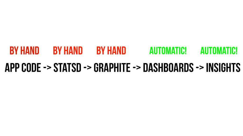 App code -> statsD -> Graphite -> Dashboards ->...