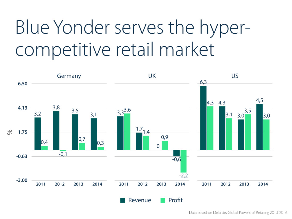 Blue Yonder serves the hyper- competitive retai...