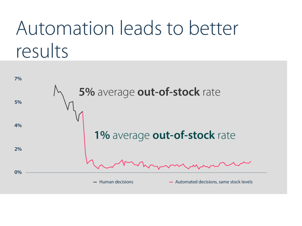 Automation leads to better results 0% 2% 4% 5% ...