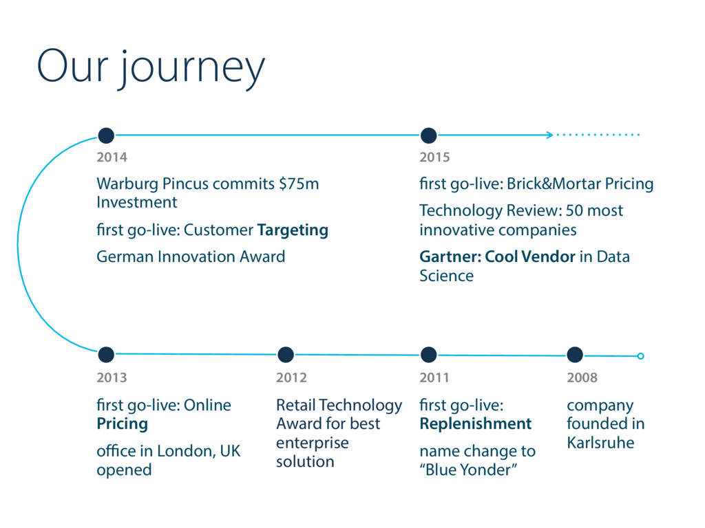 Our journey 2014 Warburg Pincus commits $75m In...
