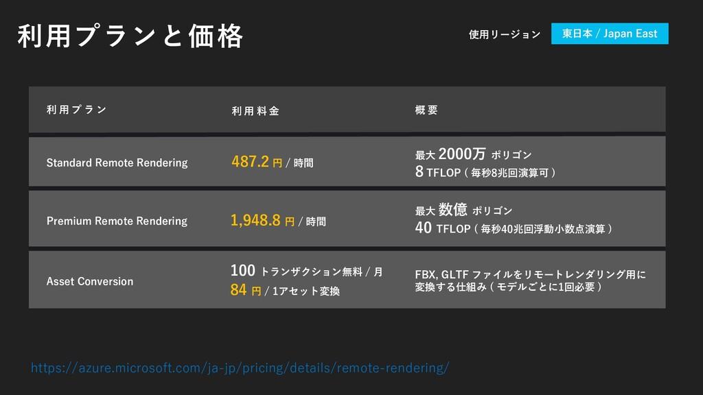 利用プランと価格 利 用 プ ラ ン 利 用 料 金 概 要 Standard Remote ...