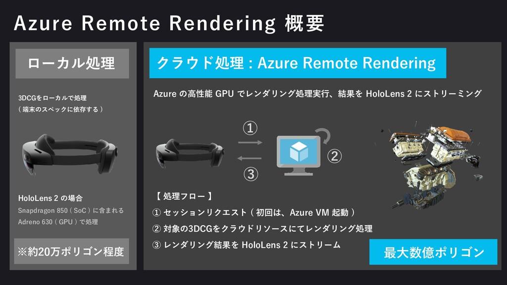 ローカル処理 クラウド処理 : Azure Remote Rendering 3DCGをローカ...