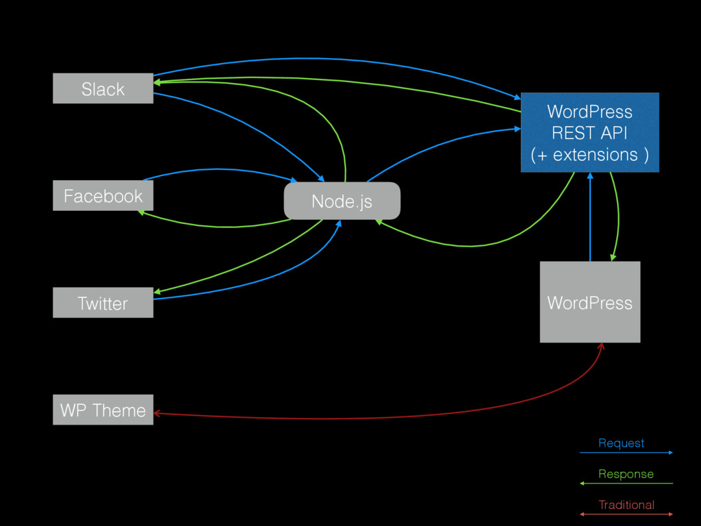 WordPress WP Theme Facebook Slack Node.js WordP...