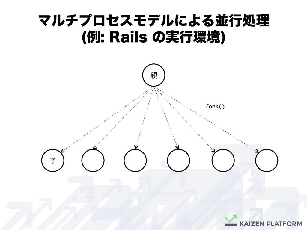 親 子 fork()  ϚϧνϓϩηεϞσϧʹΑΔฒߦॲཧ ྫ3BJMT...