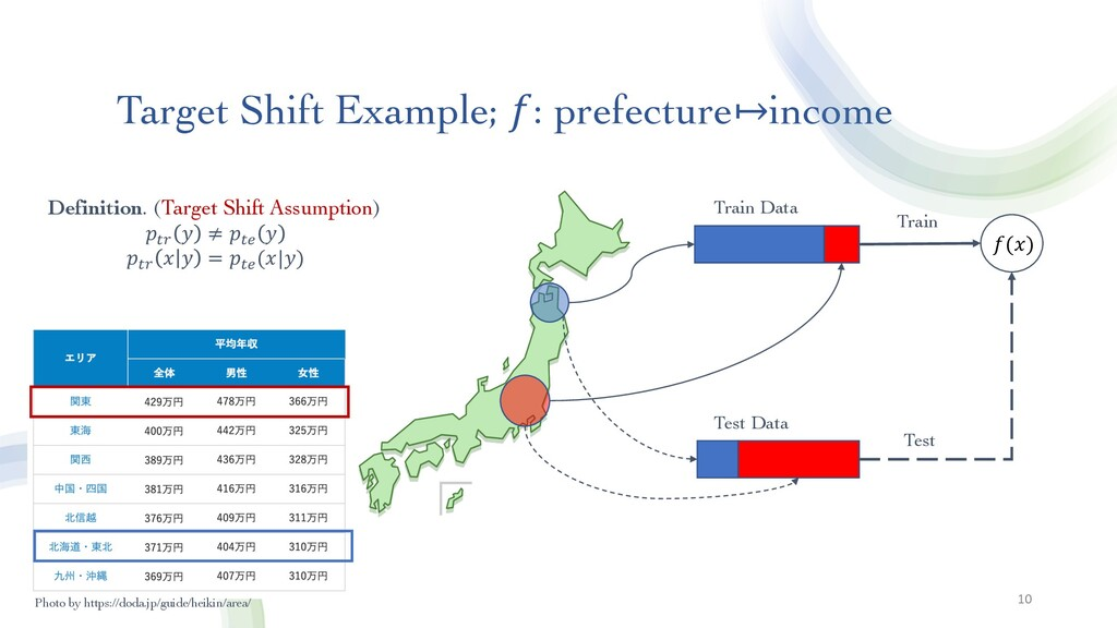 Target Shift Example; 𝑓: prefecture↦income 10 T...