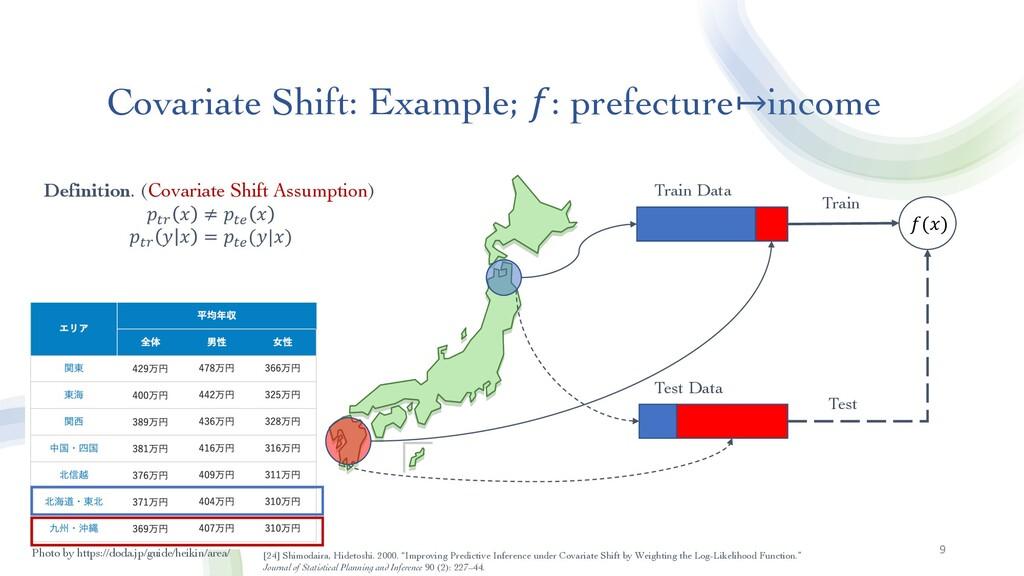 Covariate Shift: Example; 𝑓: prefecture↦income ...