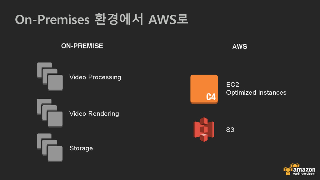 On-Premises 환경에서 AWS로 ON-PREMISE Video Processi...
