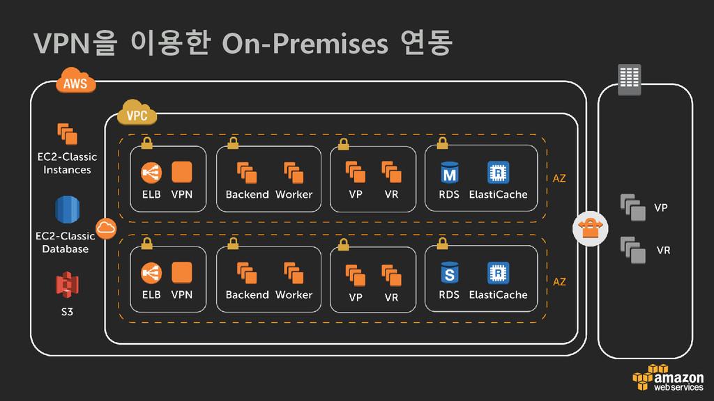 VPN을 이용한 On-Premises 연동