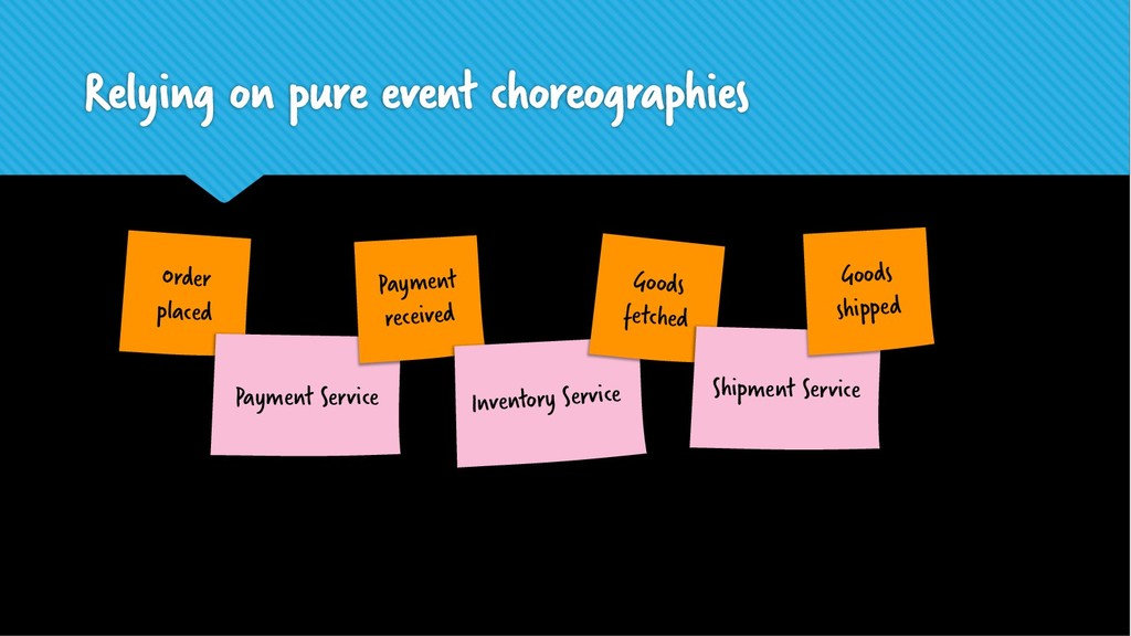 Relying on pure event choreographies Order plac...