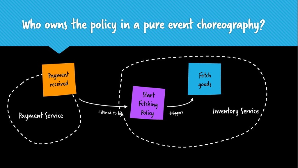 Who owns the policy in a pure event choreograph...
